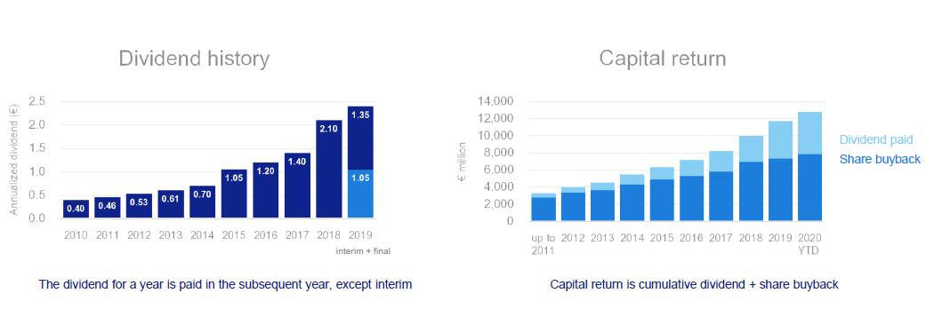 Historie dividend a zpětných odkupů akcií ASML