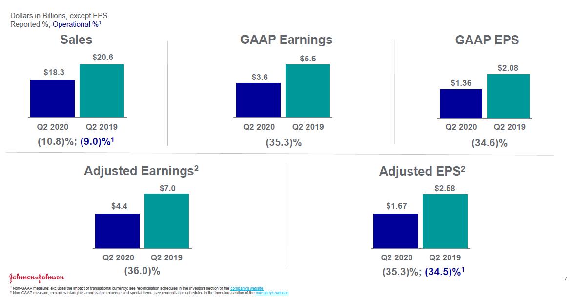 Vývoj tržeb a zisku Johnson & Johnson za 2Q 2020 a 2Q 2019