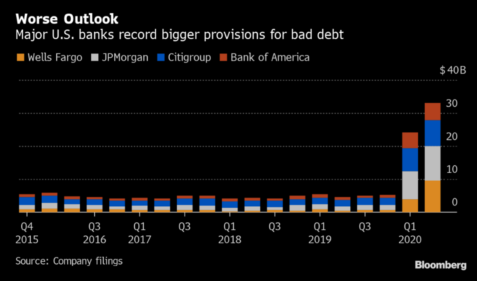 Rezervy na úvěrové ztráty velkých amerických bank v posledních čtvrtletích výrazně vzrostly, zdroj: Bloomberg