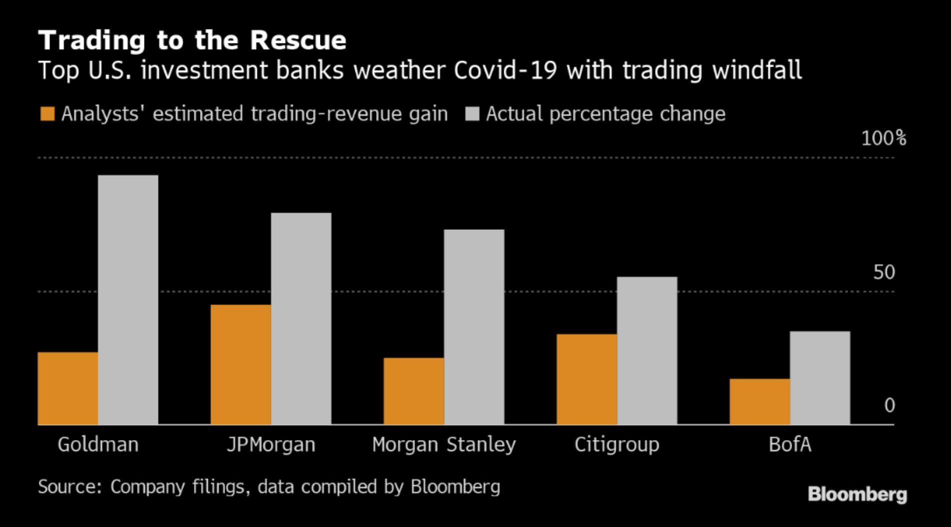 Výnosy z obchodování na kapitálových trzích u velkých amerických investičních bank vzrostly (šedá) výrazně více oproti očekávání analytiků (oranžová), zdroj: Bloomberg