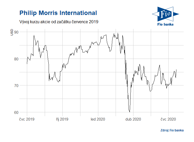 Vývoj akcií Philip Morris International