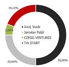 Akcionářská struktura Prabos plus po transakci, zdroj: Starteepo