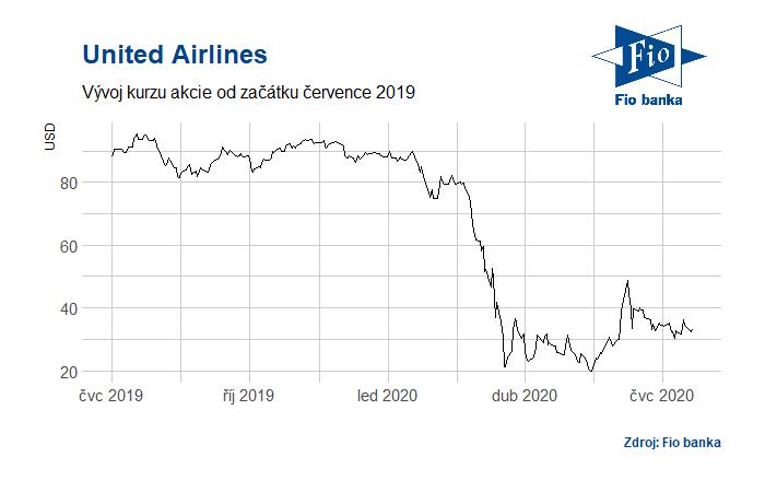Vývoj akcií United Airlines