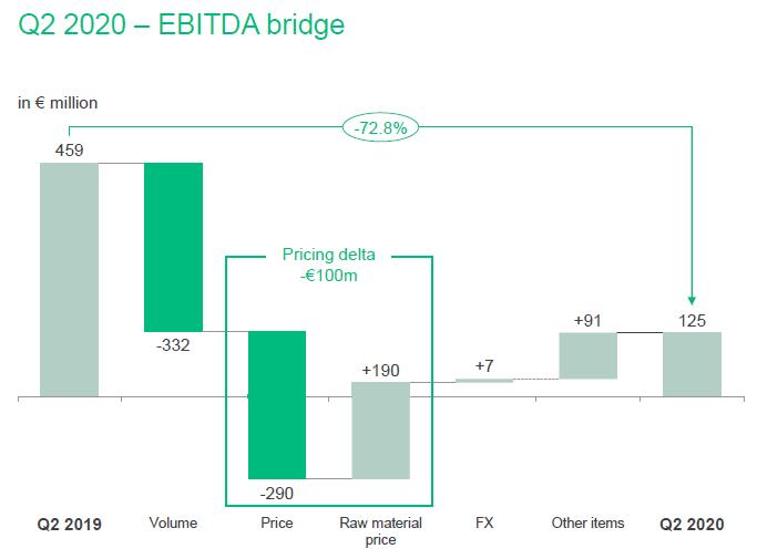 Faktory ovlivňující meziroční pokles hrubého provozního zisku EBITDA ve 2Q