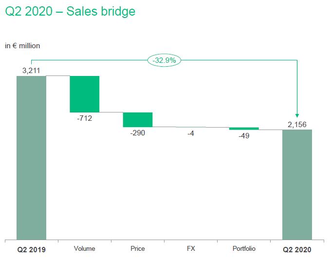 Faktory ovlivňující meziroční pokles tržeb Covestro ve 2Q
