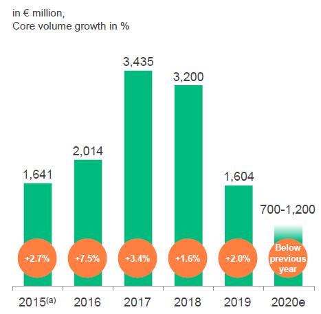 Vývoj hrubého provozního zisku EBITDA společnosti Covestro v minulých letech a očekávání na rok 2020