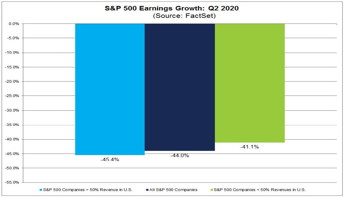 """Od firem s více než 50 % tržeb z USA se očekává větší, 45,4 % pokles ziskovosti, naopak firmy s větší expozicí na zahraniční trhy by měly reportovat """"jen"""" 41,1% pokles zisku"""