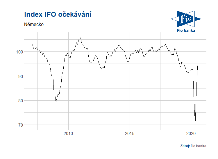 Vývoj indexu IFO očekávání