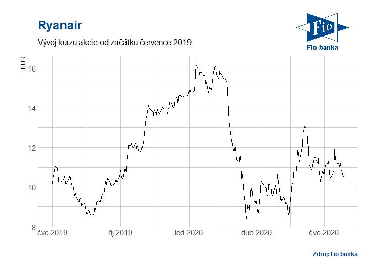 Vývoj akcií Ryanair