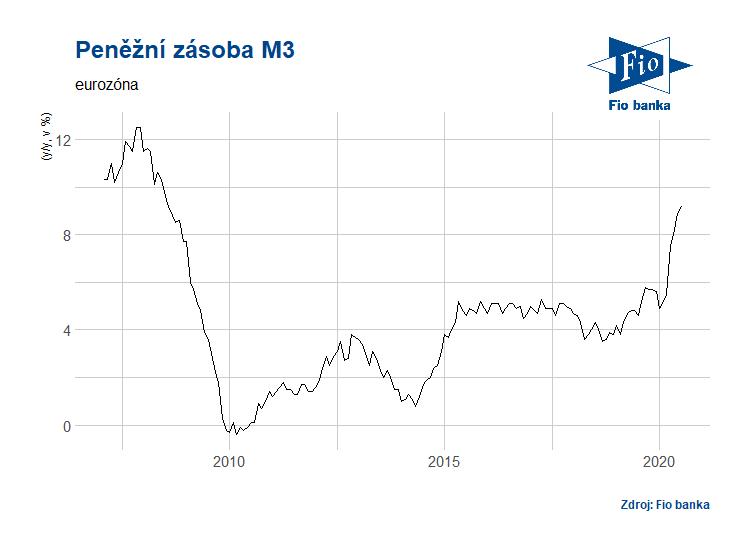 Vývoj meziročního růstu měnové zásoby M3 v eurozóně
