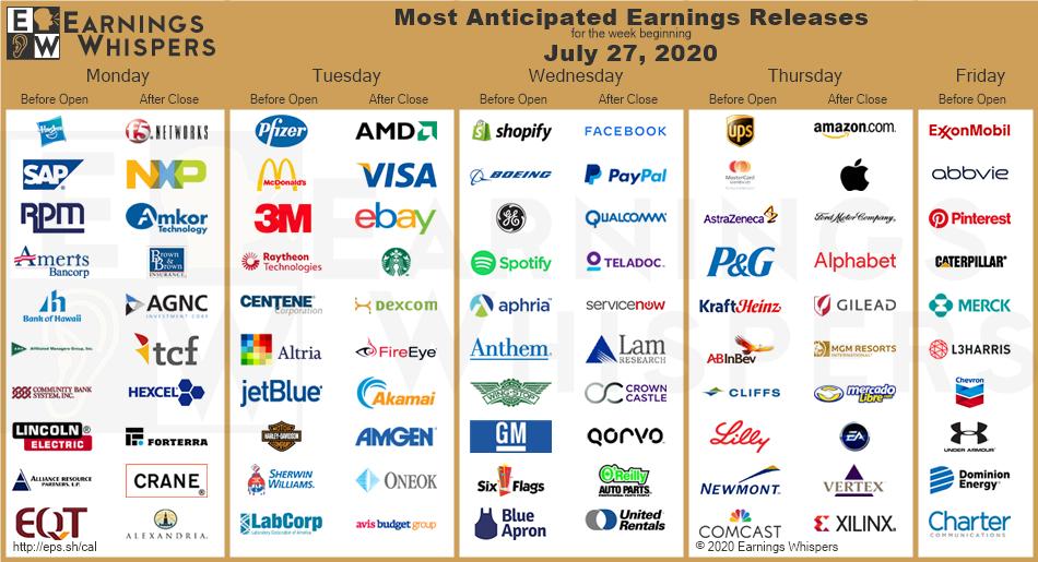 Přehled výsledků nejzajímavějších amerických firem, výběr a zdroj: EarningsWhisper