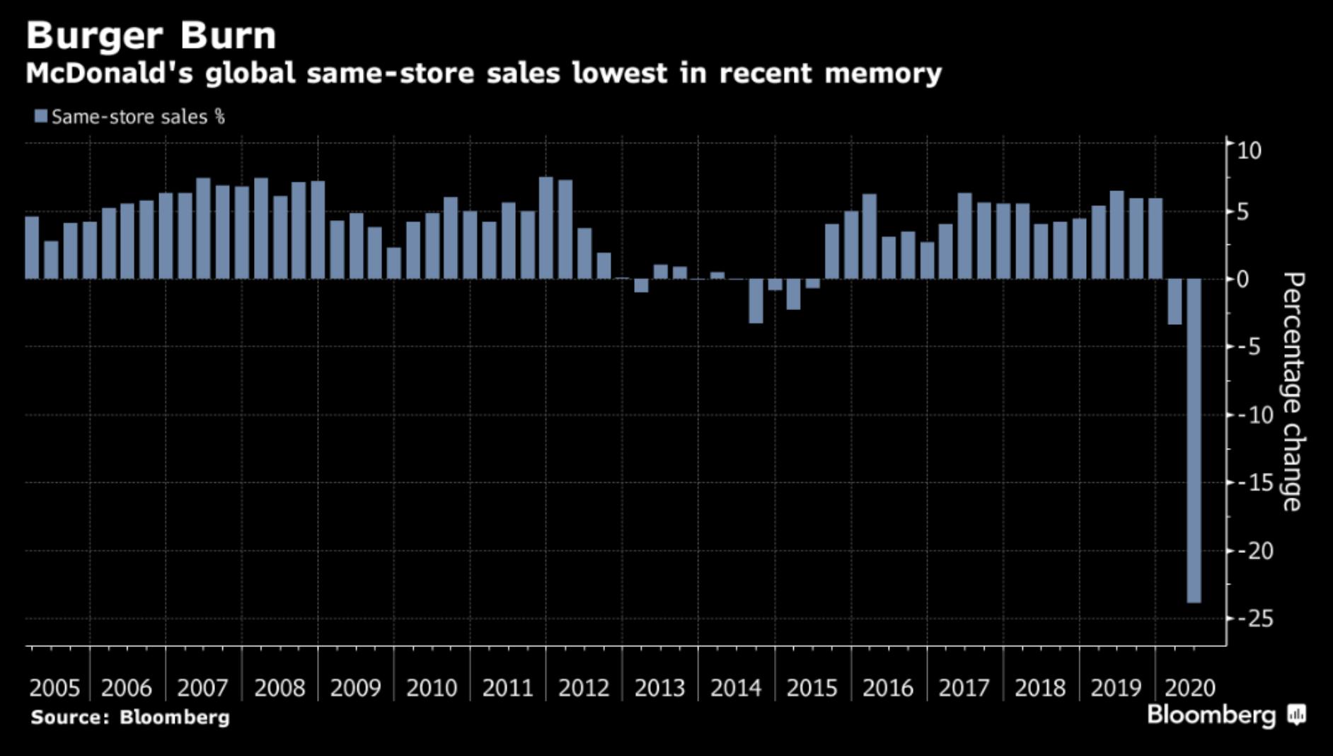 Vývoj globálních porovnatelných tržeb od roku 2005, zdroj Bloomberg