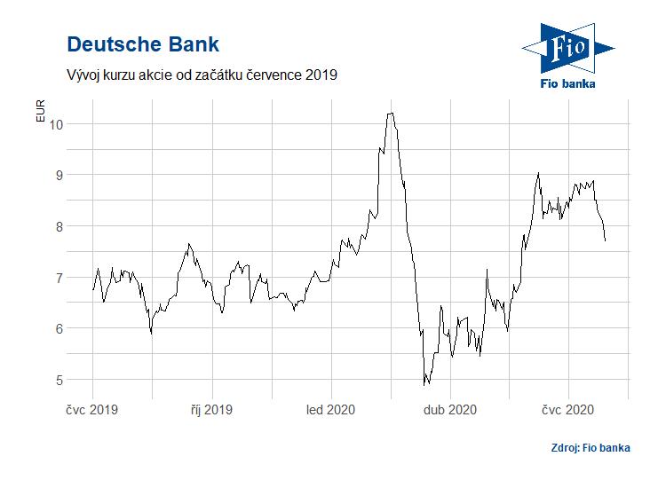 Vývoj akcií od července 2019