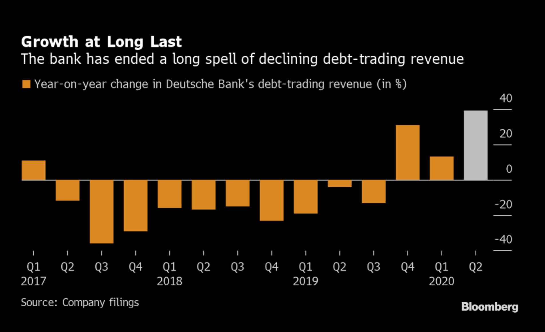 Deutsche Bank se v letošním roce daří meziročně navyšovat výnosy z obchodování dluhopisů po dlouhé sérii ztrát, zdroj: Bloomberg