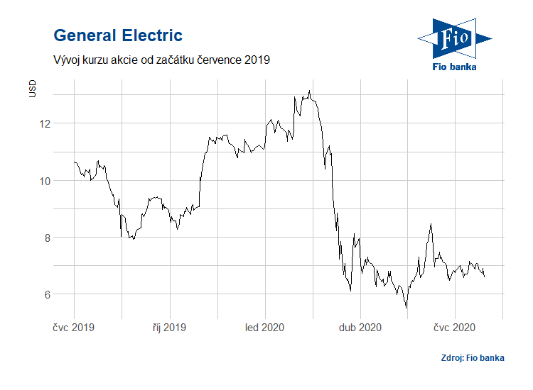 Vývoj akcií General Electric za poslední rok