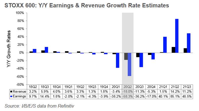 Pokles ziskovosti by evropské společnosti z indexu Stoxx 600 měly zaznamenat během každého kvartálu roku 2020, naopak v roce 2021 by se měly vrátit k růstu, zdroj: Refinitiv