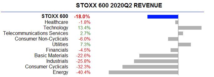 Meziroční vývoj výnosů u jednotlivých sektorů indexu Stoxx 600, zdroj: Refinitiv