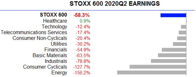Meziroční vývoj zisků u jednotlivých sektorů indexu Stoxx 600, zdroj: Refinitiv