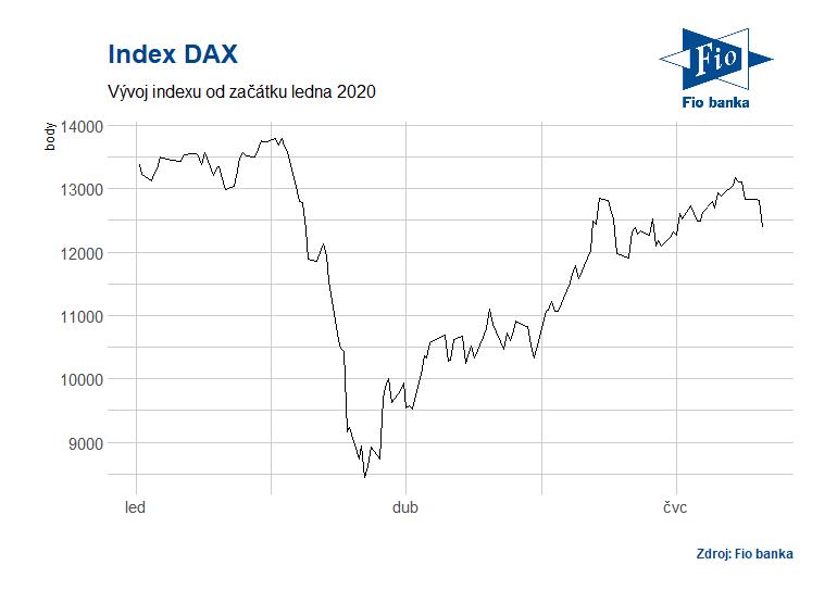 Vývoj indexu DAX od začátku roku 2020