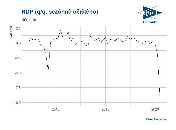 Kvartální změny německého HDP