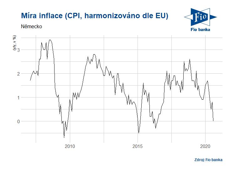Vývoj harmonizované inflace v Německu