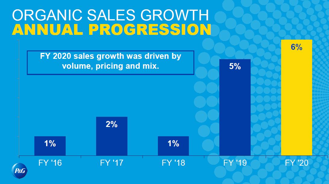 Vývoj organických tržeb Procter & Gamble v posledních letech