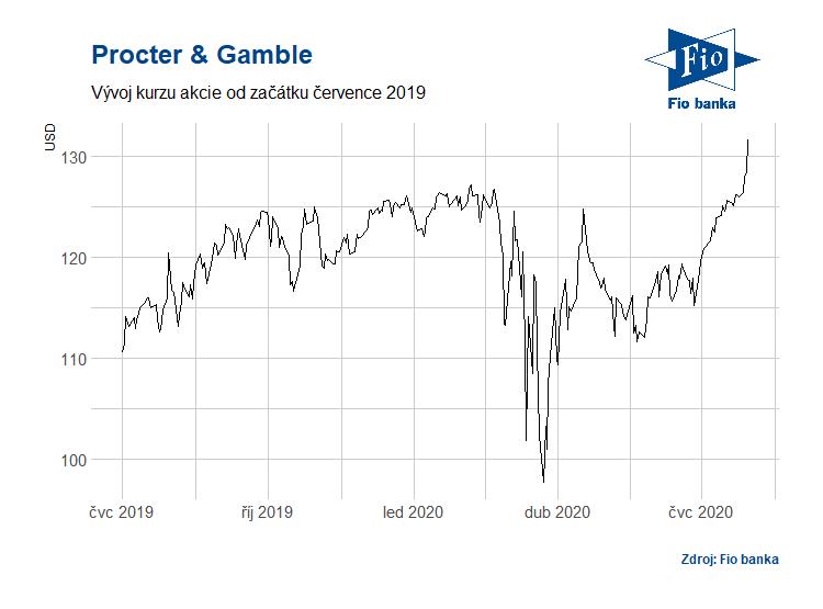 Vývoj akcií Procter & Gamble od července 2019