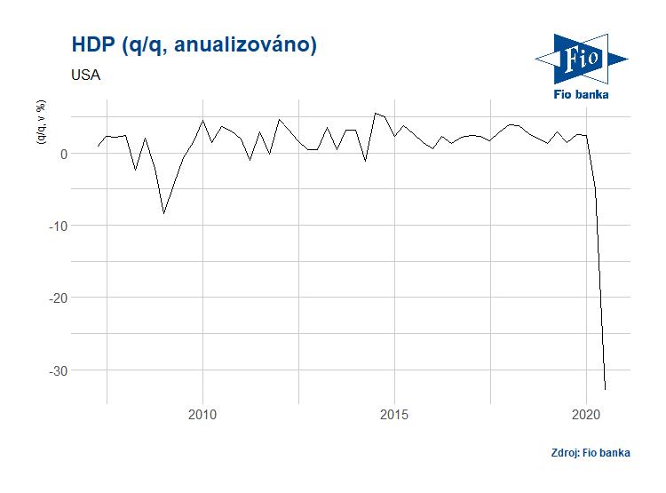 Anualizovaný vývoj HDP v USA