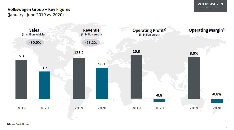 Vývoj hospodaření koncernu Volkswagen v první polovině roku 2019 a 2020