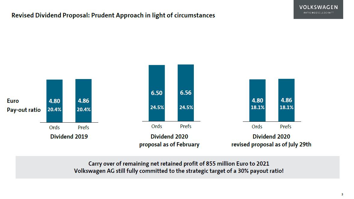 Dividenda Volkswagen vyplacená v roce 2019, únorový návrh letos vyplácené dividendy a aktuální, červencový návrh dividendy (kmenové akcie vlevo, preferenční vpravo)
