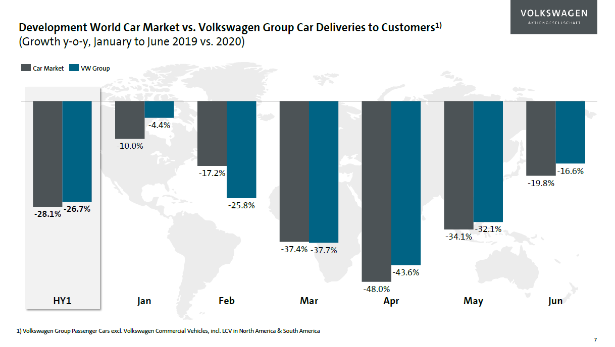 Vývoj trhu s auty (šedá) a dodávek značek Volkswagenu (modrá) v průběhu roku 2020