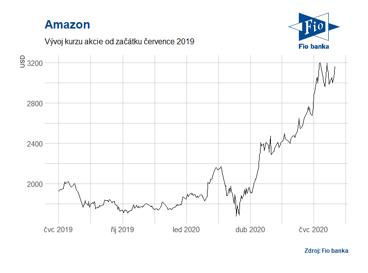 Vývoj akcií Amazonu za poslední rok