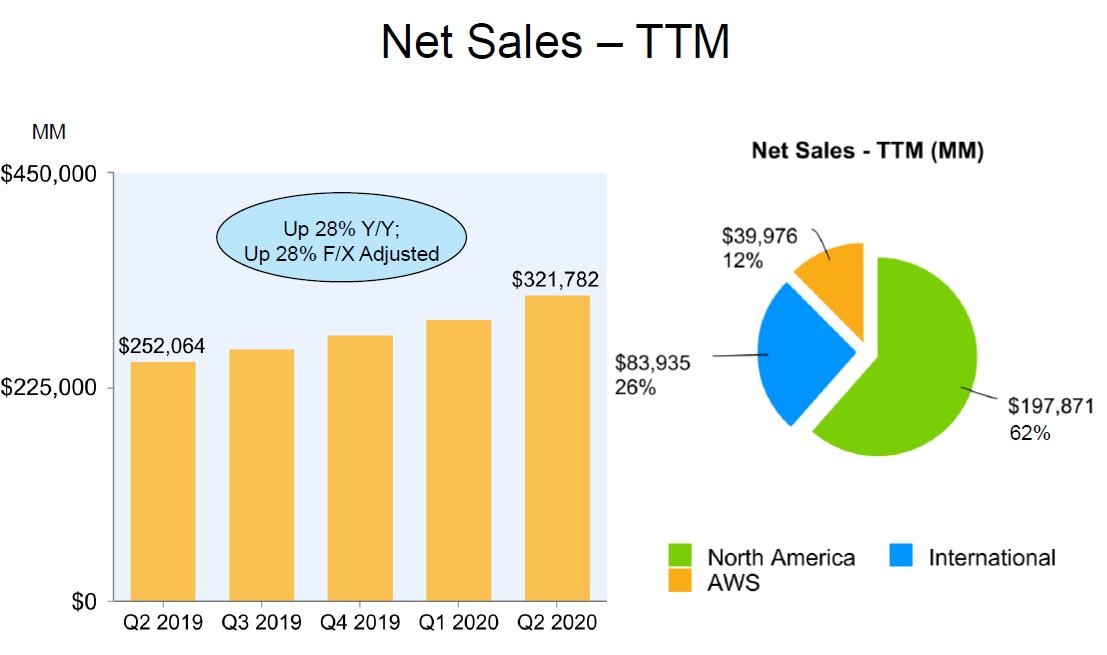 Vývoj tržeb Amazonu za klouzavých 12 měsíců a segmentace mezi Severní Ameriku, mezinárodní trhy a AWS