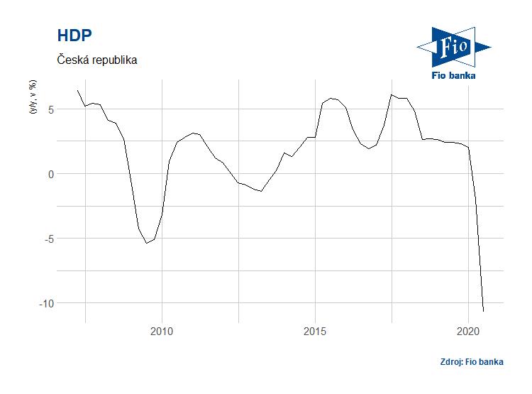 Vývoj hrubého domácího produktu ČR