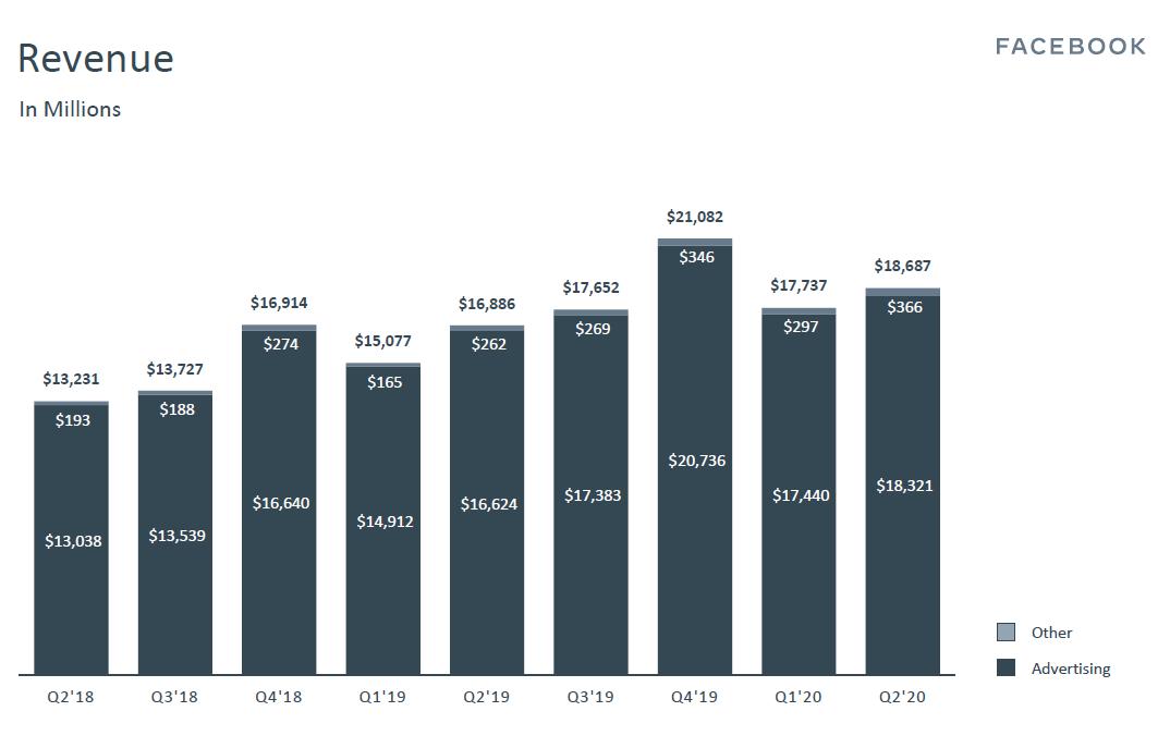 Vývoj výnosů společnosti Facebook