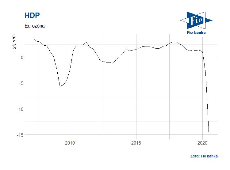 Meziroční vývoj HDP v eurozóně