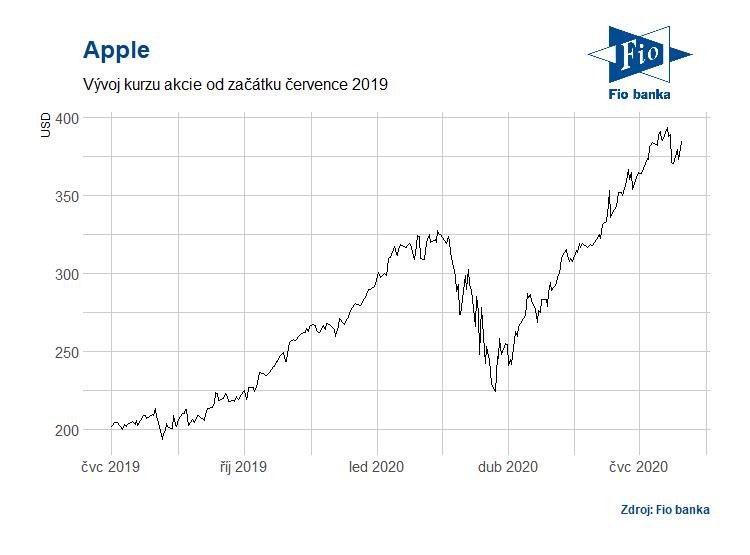 Vývoj akcií Apple od července 2019