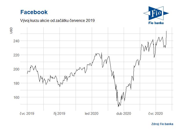 Vývoj akcií Facebook