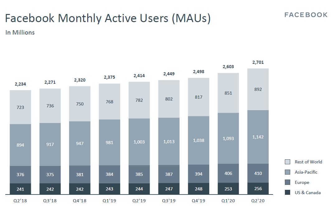 Vývoj aktivních uživatelů sociální sítě Facebook alespoň jednou za měsíc (MAU)