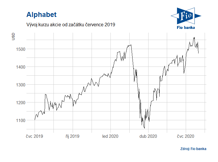 Vývoj akcií Alphabet (GOOGL)
