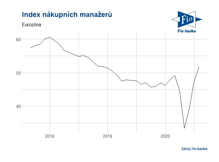 Vývoj PMI v eurozóně