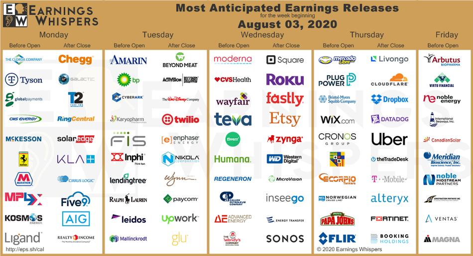 Přehled nejzajímavějších očekávaných firemních reportů od Earnings Whispers