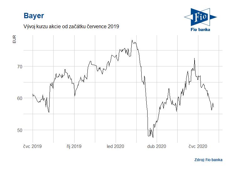 Vývoj akcií společnosti Bayer