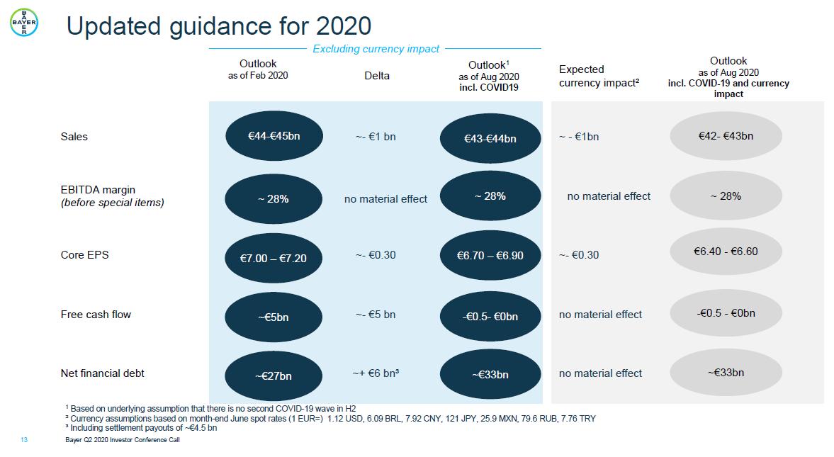 Aktualizovaný výhled společnosti Bayer včetně vlivu pohybu měnových kurzů a koronaviru