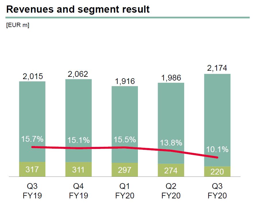 Vývoj tržeb a provozního zisku Infineonu v posledních čtvrtletích