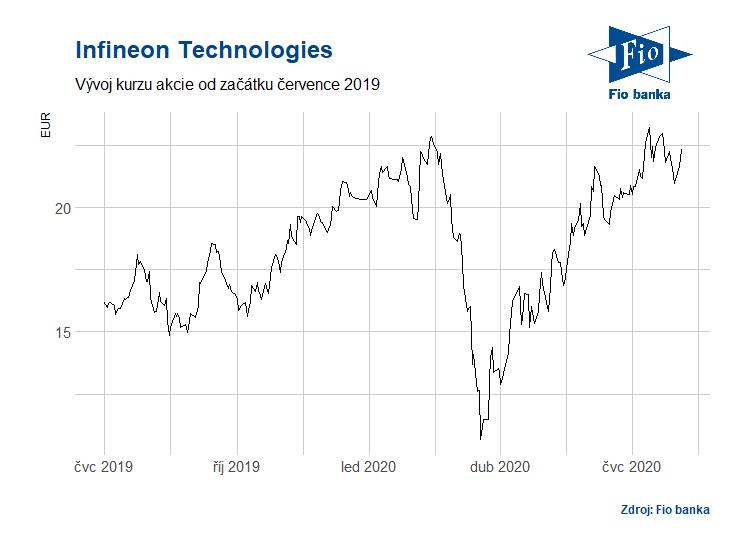Vývoj akcií Infineonu od července 2019