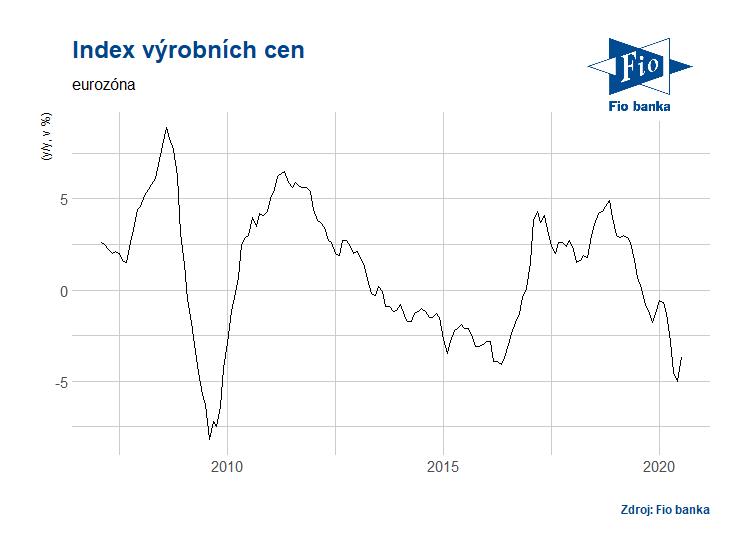 Vývoj indexu výrobních cen PPI v eurozóně