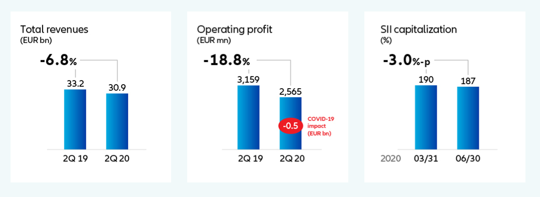 Výsledky Allianz ve 2Q