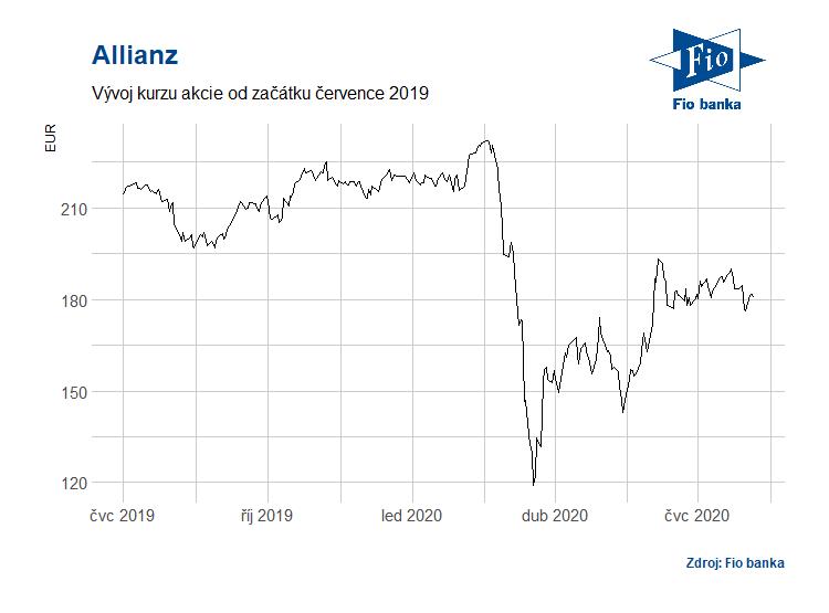 Vývoj akcií Allianz