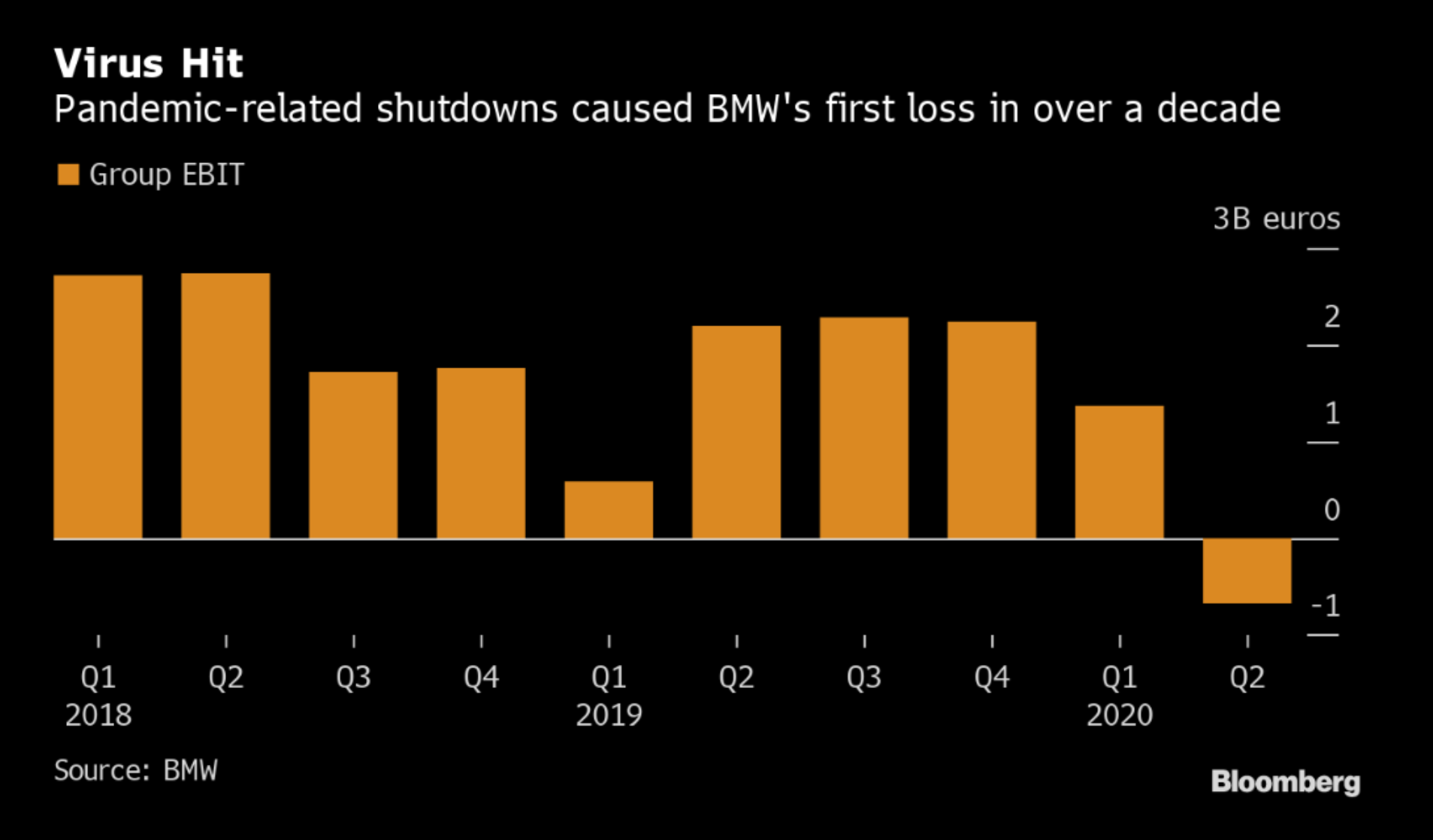 Vývoj provozního zisku EBIT automobilky BMW za poslendí čtvrtletí, zdroj: Bloomberg